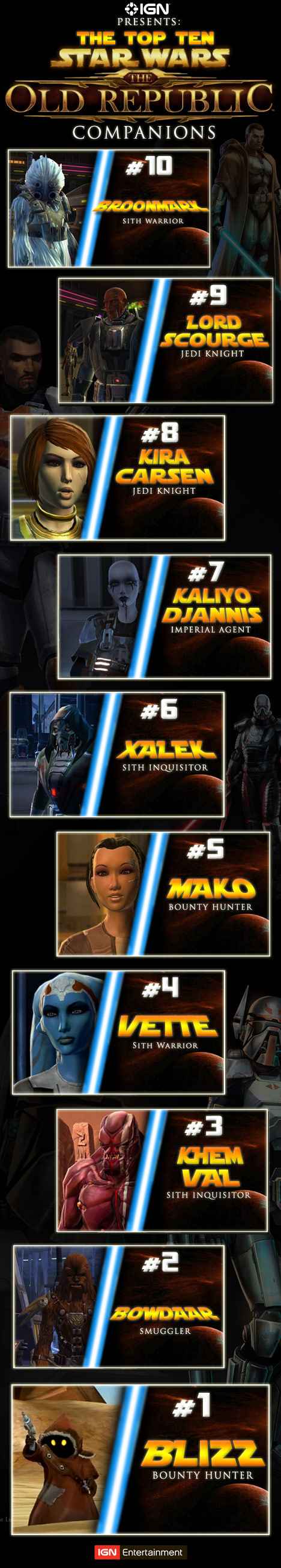 Top 10 SWTOR Companions as Voted by the Players