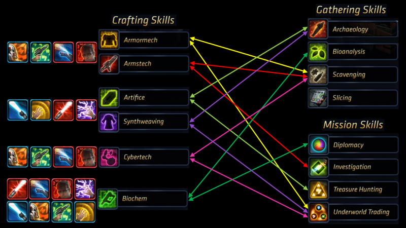 SWTOR Crafting Chart