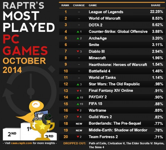 caas-most_played_Oct_update