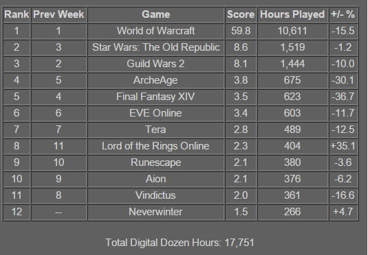 swtor player stats 2014