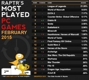 caas-most_played_Feb
