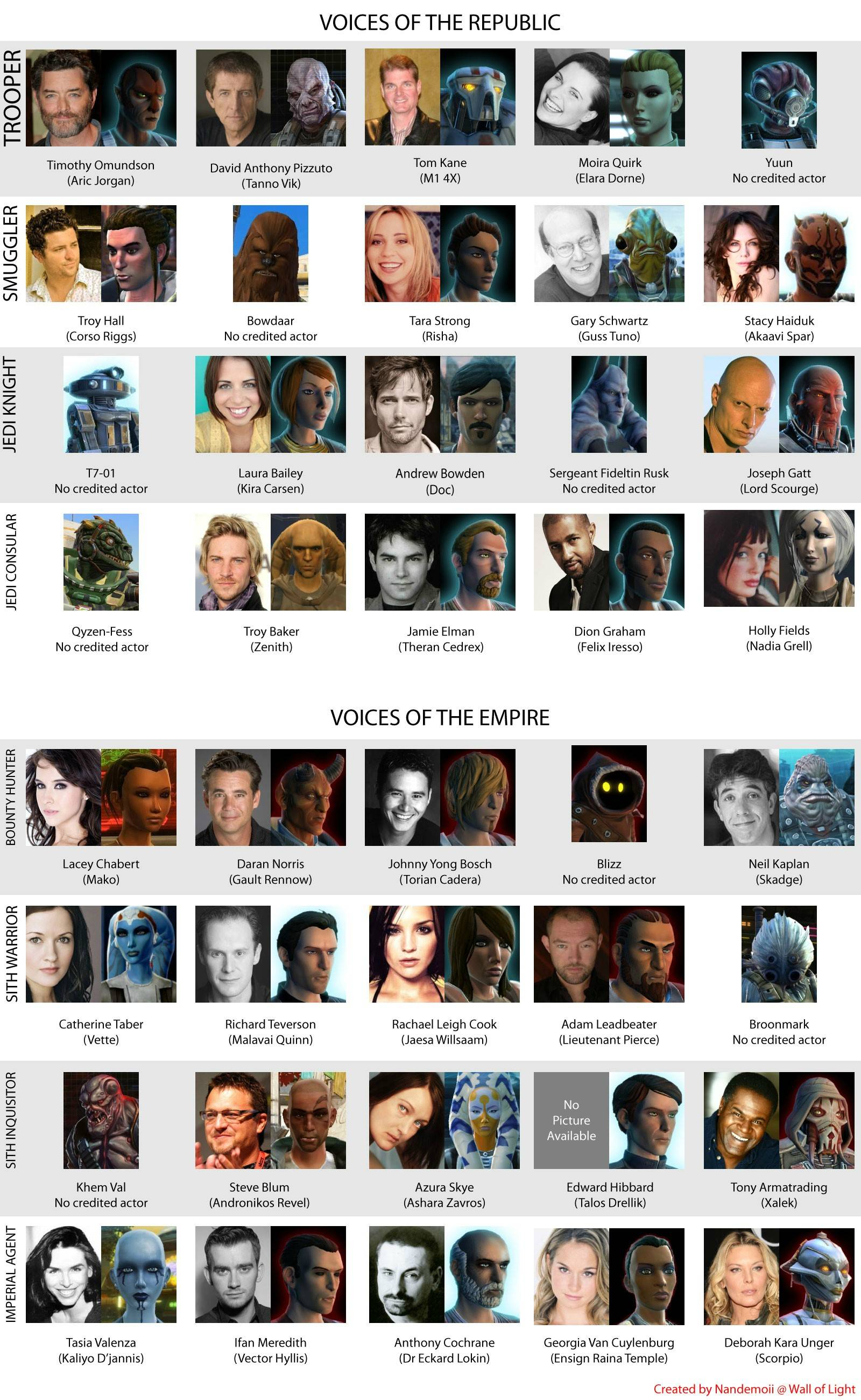 Ten Well Known Voice Actors Behind Swtor Characters Star Wars Gaming Star Wars Gaming News
